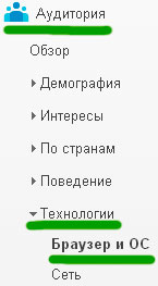 статистика в google analitiks