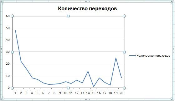График количества переходов на сайт, в зависимости от места в поисковой выдачи