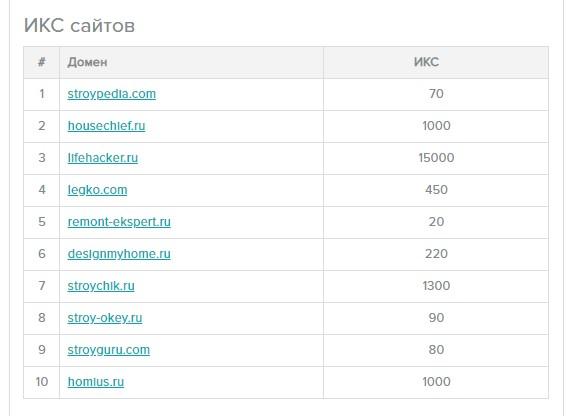 Массовая проверка значения ИКС сайтов