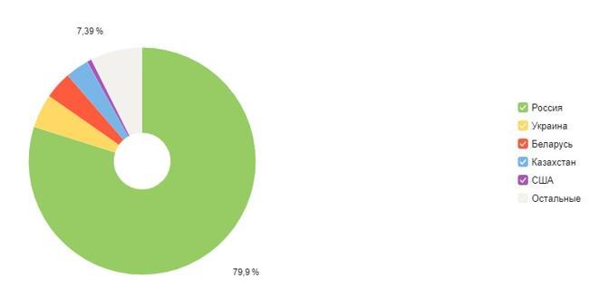 График посетителей сайта по странам