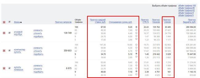 Ставки на показ объявлений в Яндекс Директе