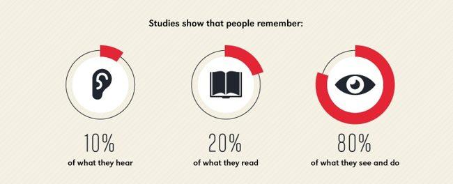 Процент запоминания увиденного