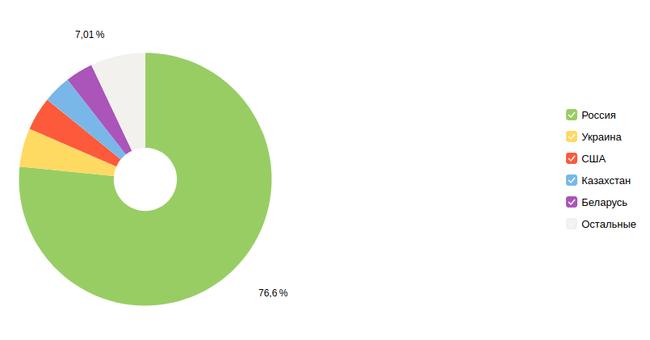 Статистика сайта по странам