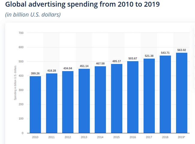 Общая статистика расходов на рекламу с сайта statista.com
