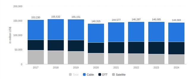 Статистика расходов на ТВ рекламу с сайта statista.com