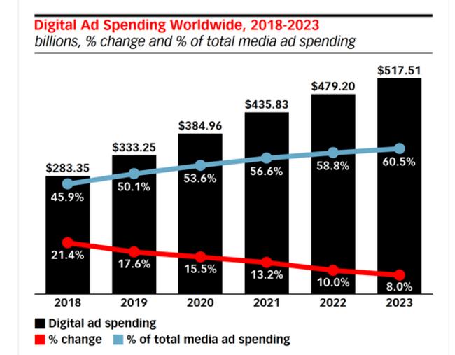 Статистика и прогноз объемов цифровой рекламы с сайта eMarketer.com