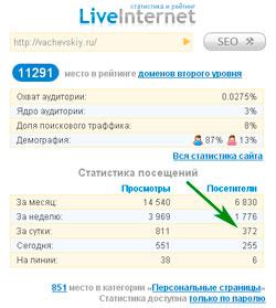 счетчик от liveinternet