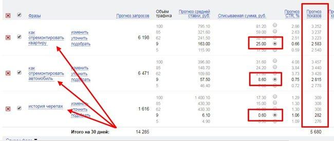 Относительная стоимость различных тематик в Яндекс Директ